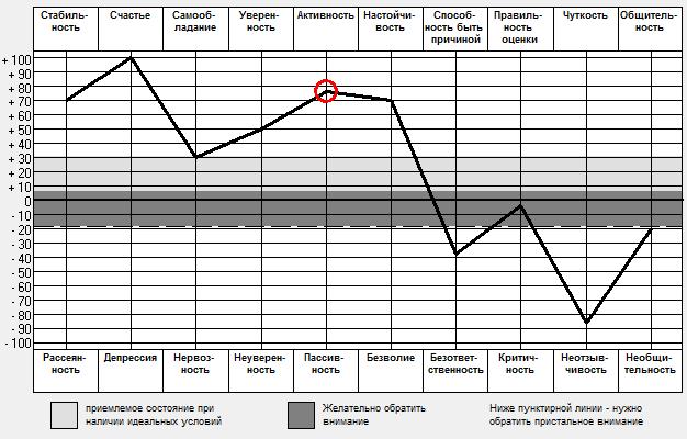 test-osa-rasshifrovka-grafika